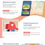 Infographic: Social Media Content Trends For 2020