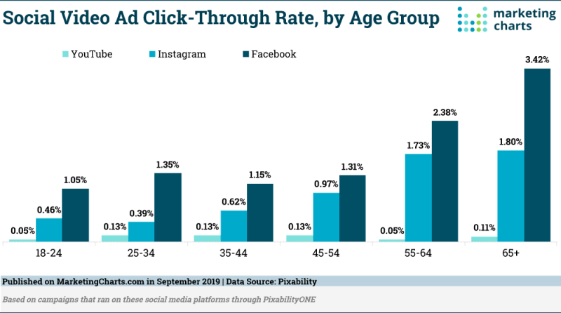 Chart: Social Video Ad CTRs By Generation