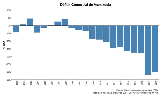 a-183-7-deficitcomercialvenezuela