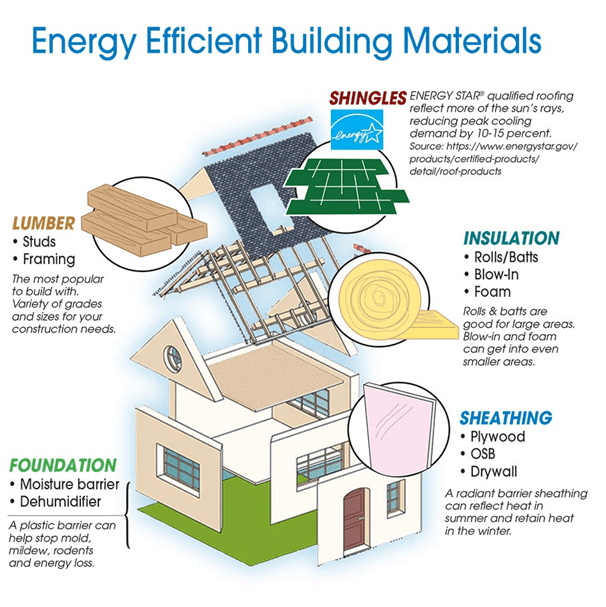 Energy-Efficient Materials