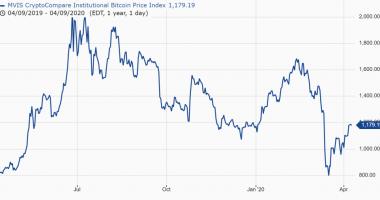 Bitcoin Stock Price in Canada