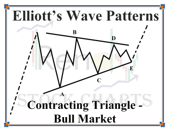 Contracting Wave Pattern Bull Market