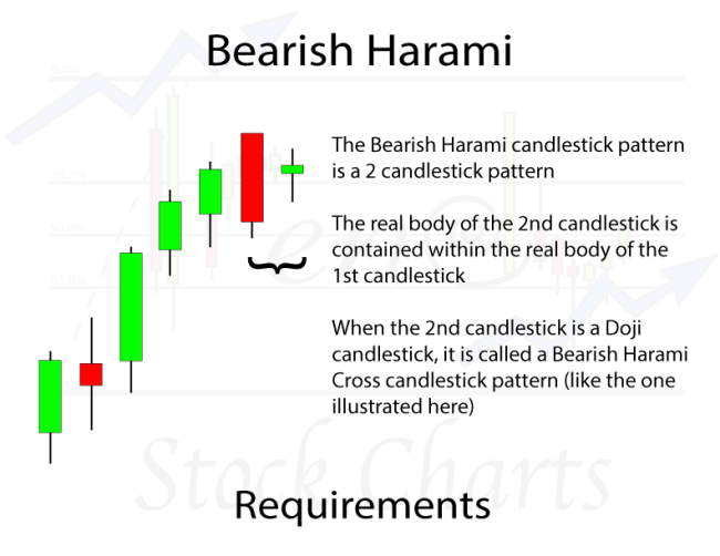 Bearish Harami Candlestick Pattern Requirements