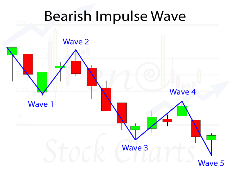 Elliott Wave Patterns, Bearish Impulse Wave Pattern, Elliott Wave Analysis