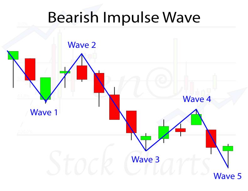 Elliott Wave Patterns, Bearish Impulse Wave Pattern, Elliott Wave Analysis