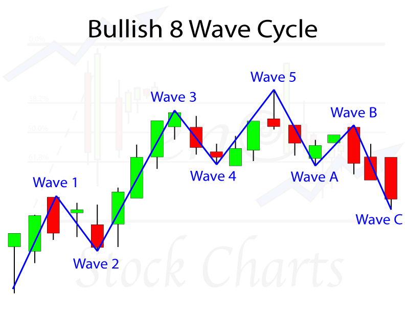 Elliott Wave Patterns, Complete Bullish 8 Wave Cycle, Elliott Wave Analysis