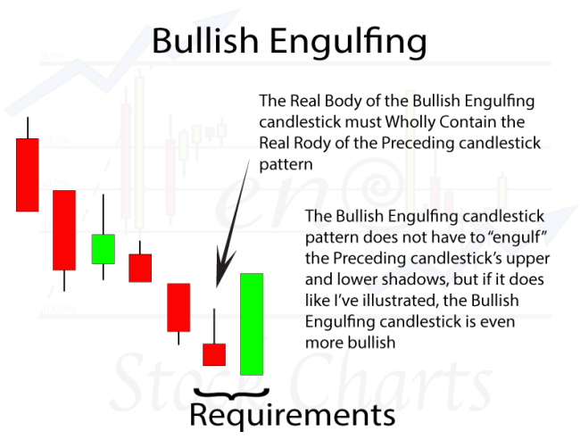 Bullish Engulfing Candlestick Pattern Requirements