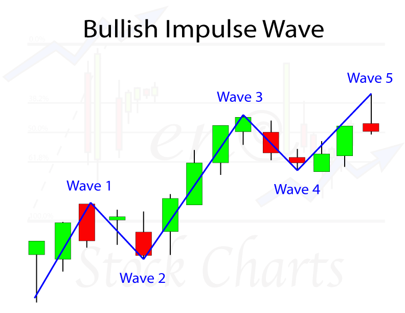 Elliott Wave Patterns, Bullish Impulse Wave Pattern, Elliott Wave Analysis