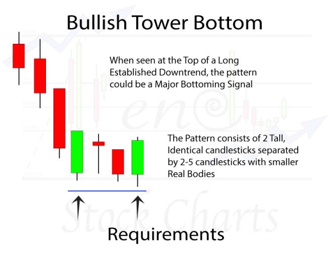 Bullish Tower Bottom Candlestick Pattern Requirements