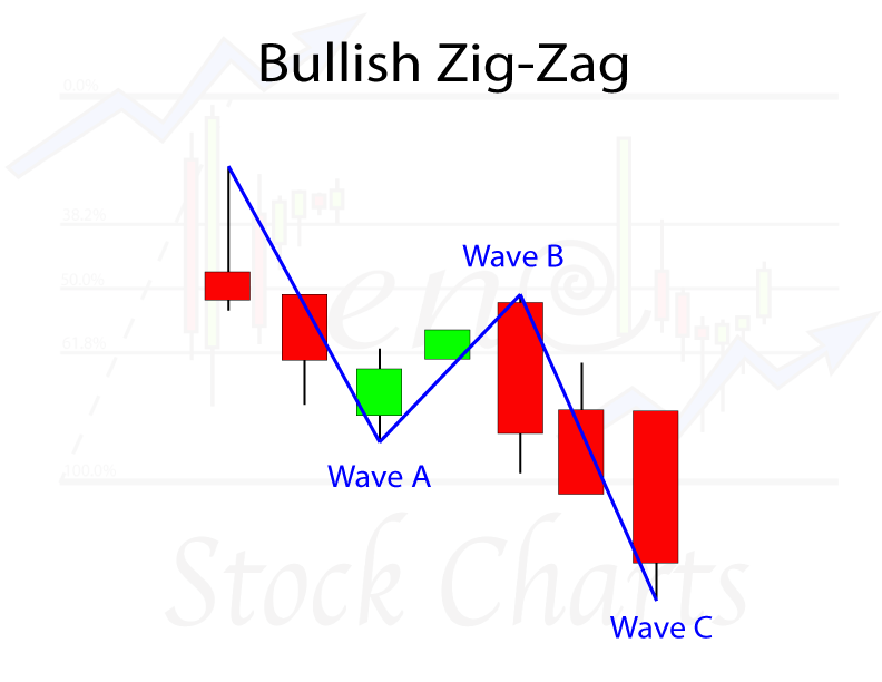 Elliott Wave Patterns, Elliott Wave Analysis, Bullish Zig-Zag Wave Pattern