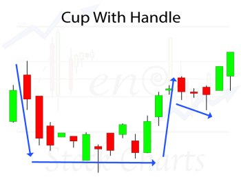 Identifying Chart Patterns, Cup With Handle Chart Pattern