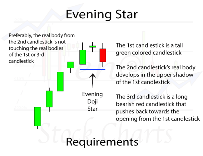 Evening Star Candlestick Pattern Requirements