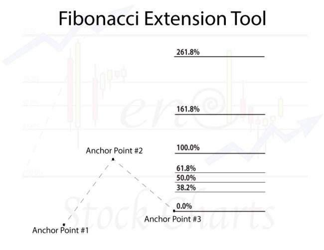 Fibonacci Extension Tool