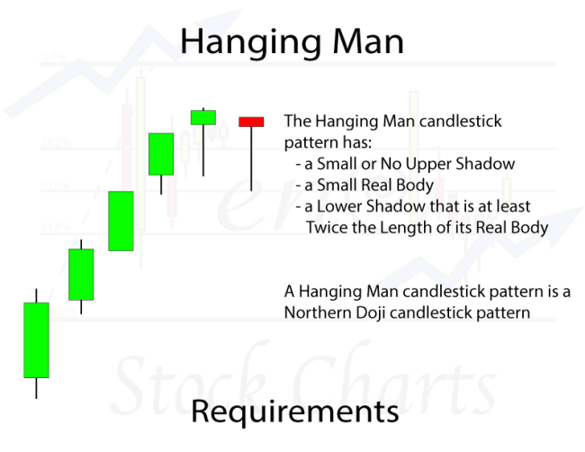Hanging Man Candlestick Pattern Requirements