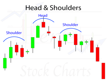 Identifying Chart Patterns, Head & Shoulders Chart Pattern