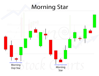Morning Star & Doji Star Candlestick Patterns