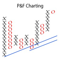 pf-charting-slider-max, learn technical analysis