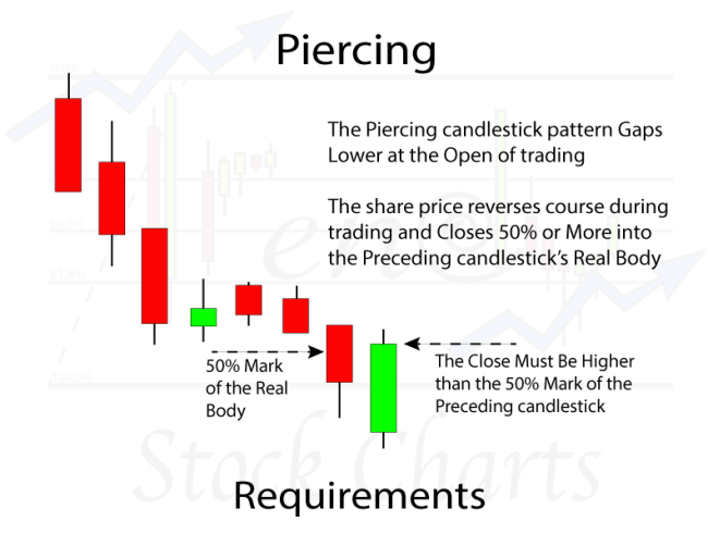 Piercing Candlestick Pattern Requirements