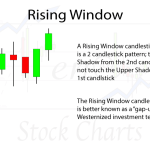 Rising Window Candlestick Pattern Requirements