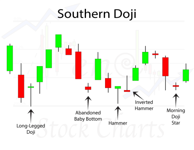 Southern Doji Candlestick Patterns