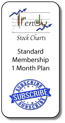 standard-membership, Subscribe to Trendy Stock Charts