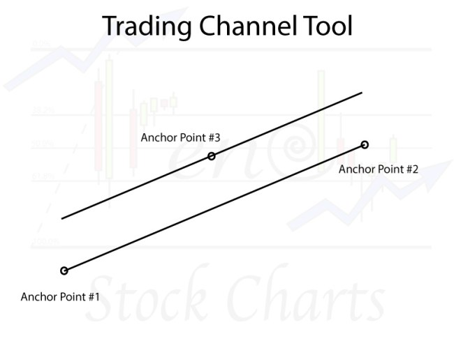 Stock Chart Tools, Trading Channel Tool