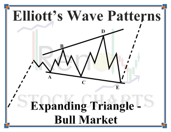 Expanding Triangle Wave Pattern,