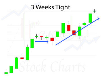 3 Weeks Tight Chart Pattern
