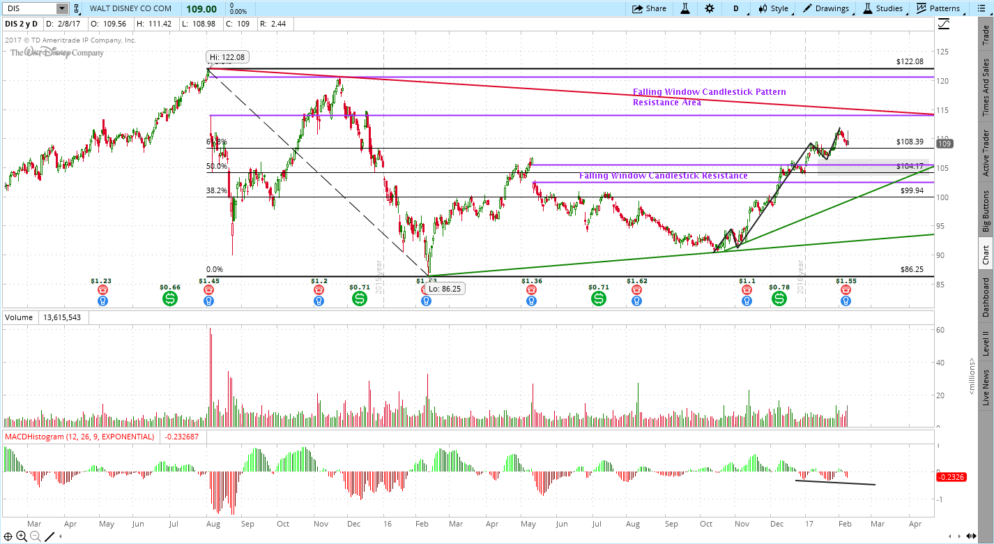 The Walt Disney Company (DIS), Walt Disney (DIS) High Confidence Trade Set-Up
