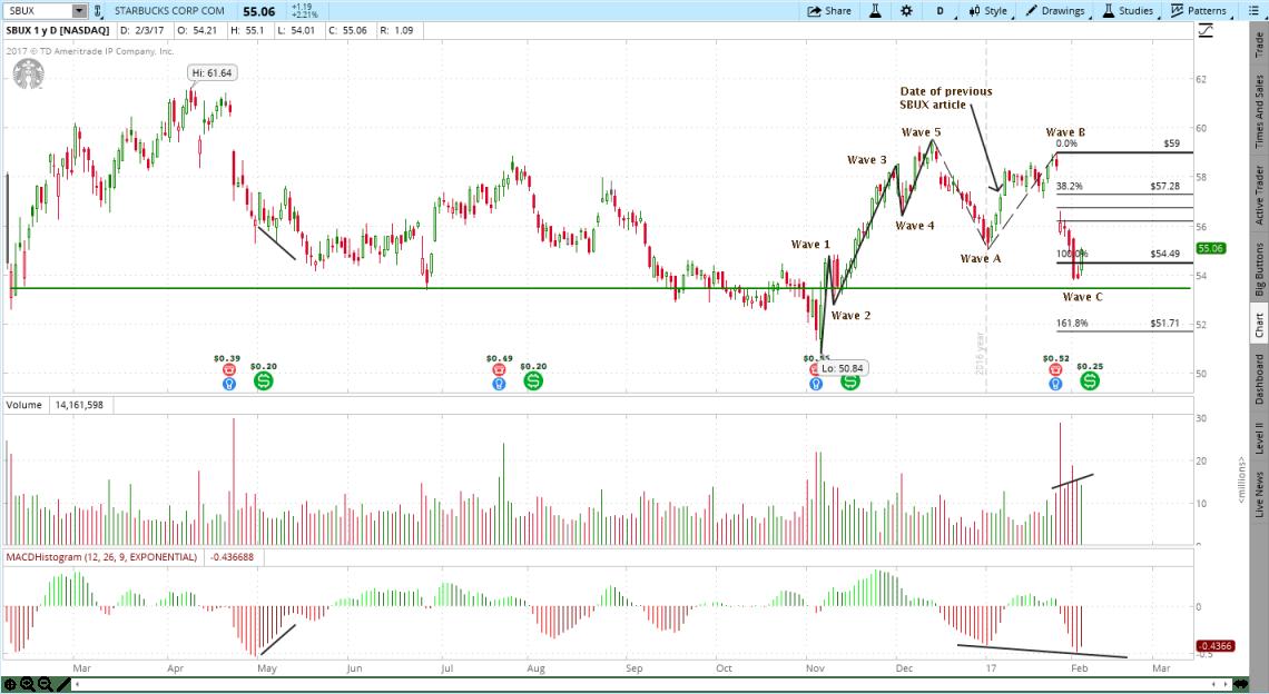 Starbucks (SBUX) Chart Analysis