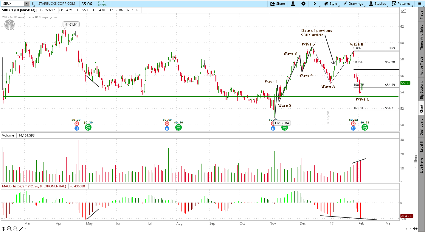 Starbucks (SBUX) Chart Analysis