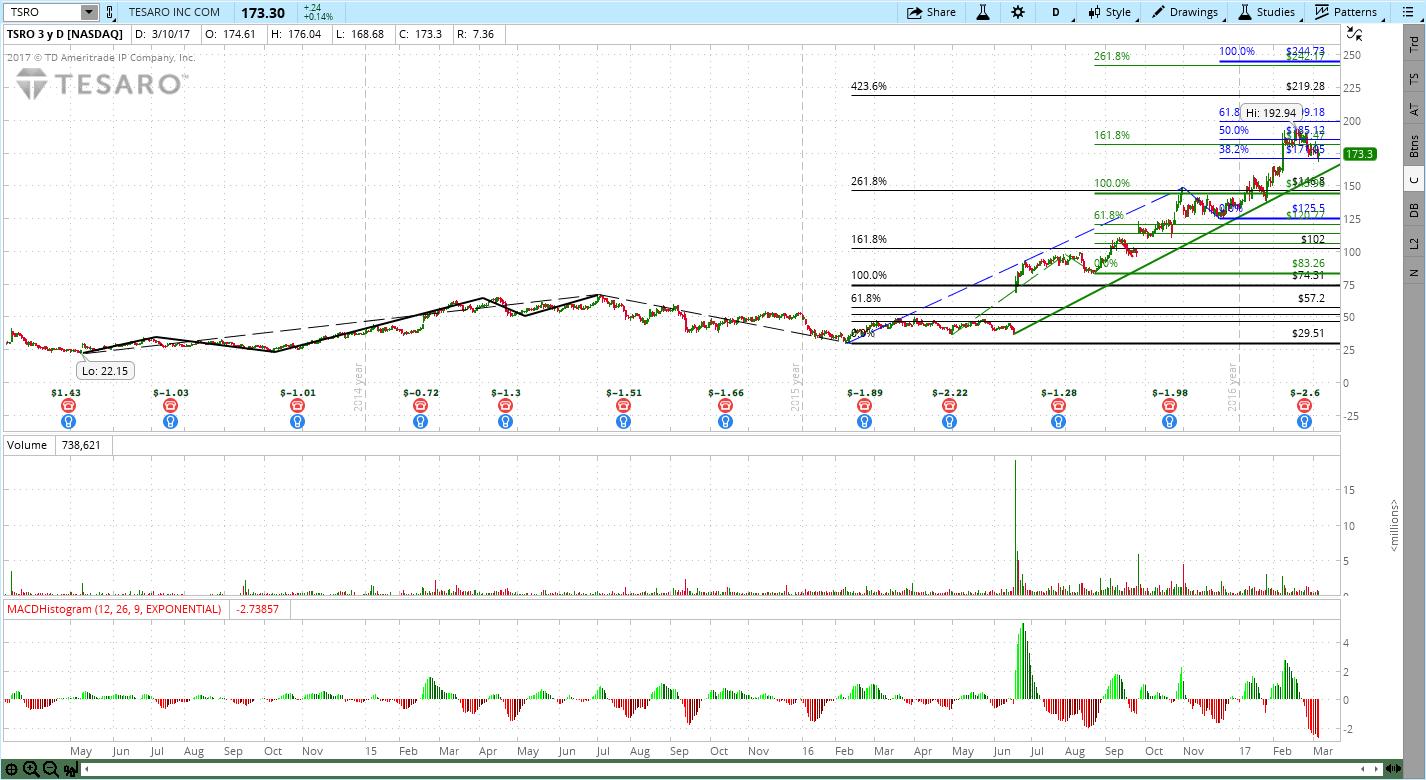Tesaro (TSRO) Stock Chart