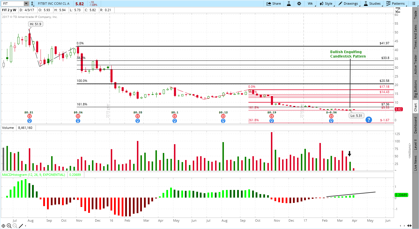 Fitbit (FIT) Stock Chart