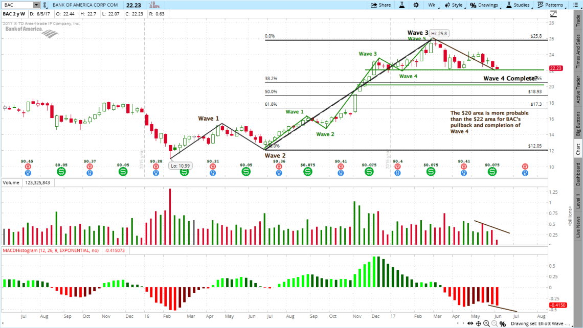 Bank of America (BAC) Stock Chart