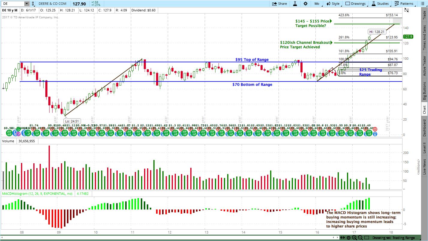 6172017 John Deere De Stock Chart Breakout Trendy Stock Charts