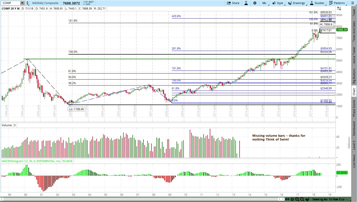 NASDAQ Composite Price Target Watch