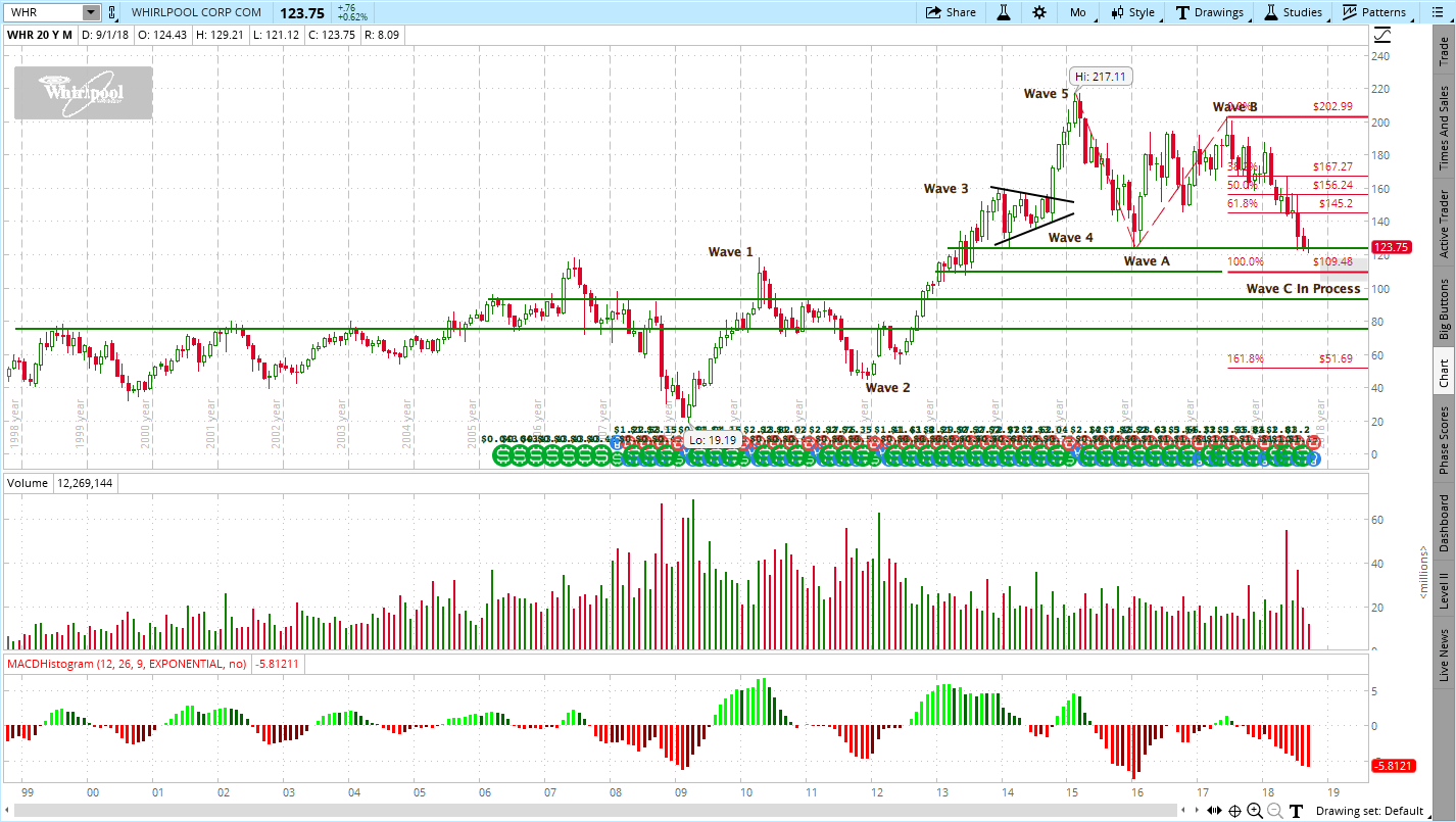 Whirlpool Corporation (WHR) Stock Chart Analysis