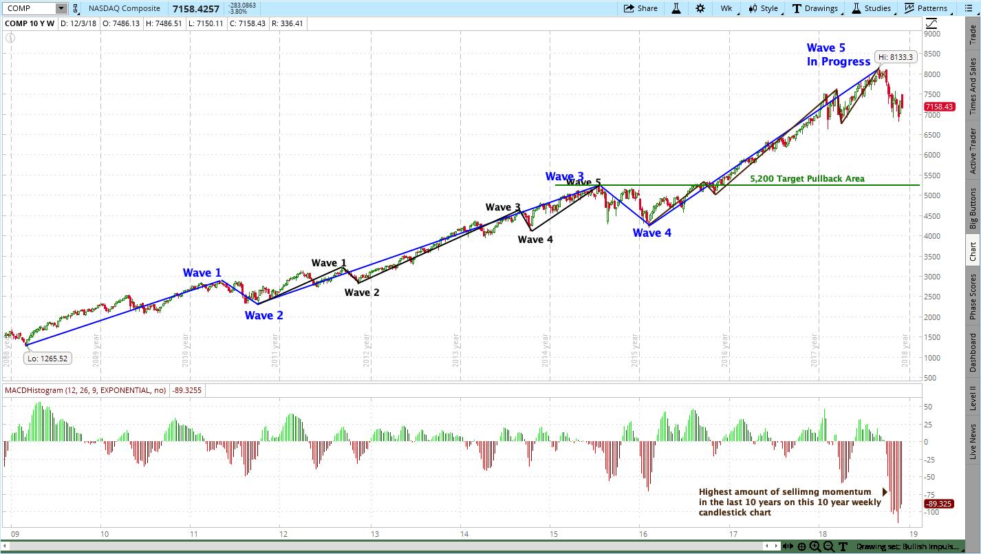 NASDAQ Composite High Risk Alert