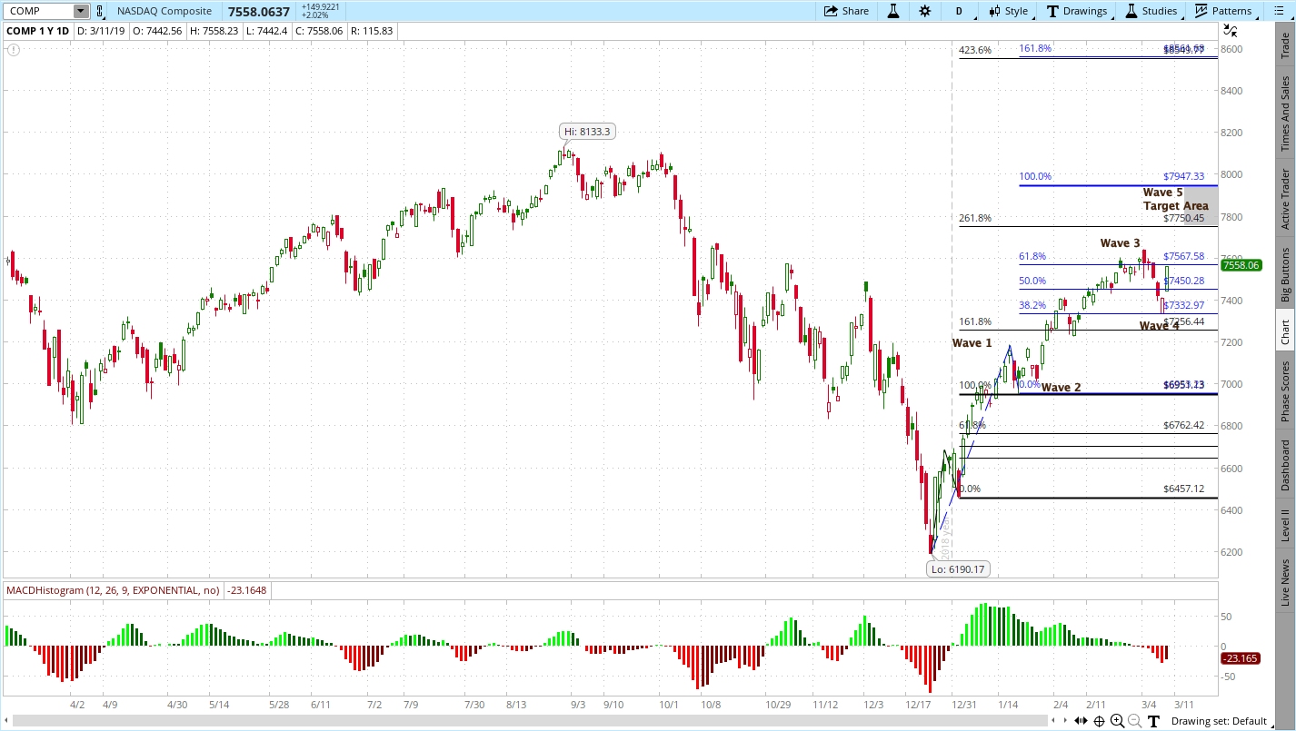 NASDAQ Composite (COMP)
