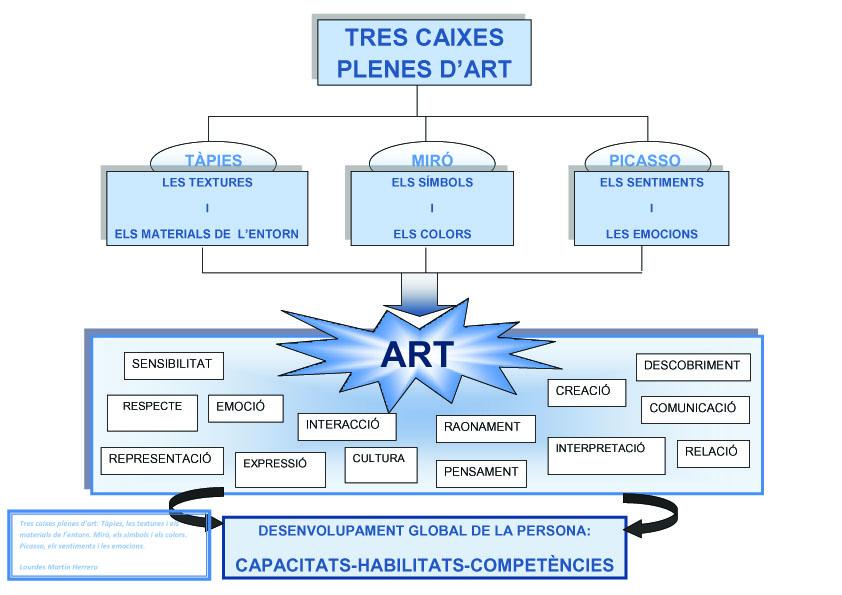 Art, artistes i educació infantil