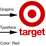 logo design FAQs illustration of the three parts of a logo - graphic, typeface and colo