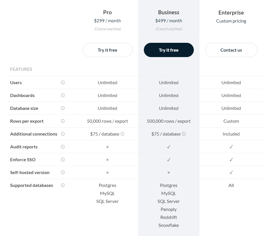 Table comparing Trevor.io monthly subscription pricing
