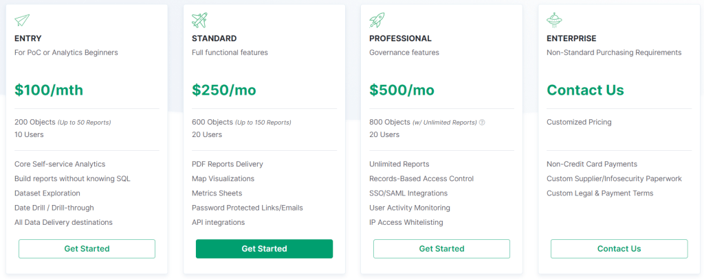 Table comparing Holistics.io annual subscription plans and pricing