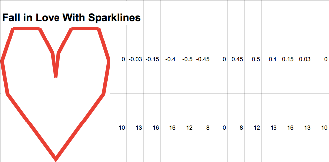 12 Simple Sparkline Recipes for Google Spreadsheets