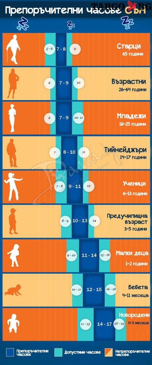 Таблица за сън