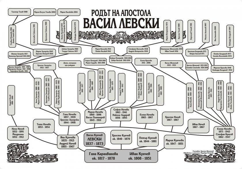 Роди се потомък на Левски