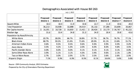 Data about the new districts, courtesy of the city of Greensboro