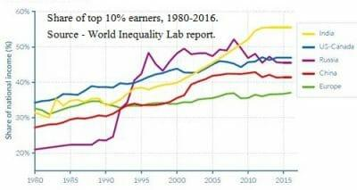 Income Inequality – India's Performance