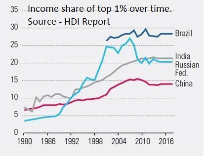 Human Development Index – Increasing Divergence..