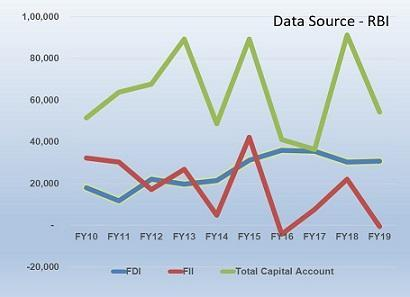 Capital Flows – FDI, FII and the Rest…